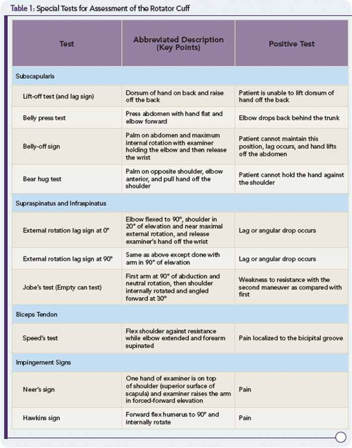 The special test for shoulder special test pinterest for Test fisioterapia