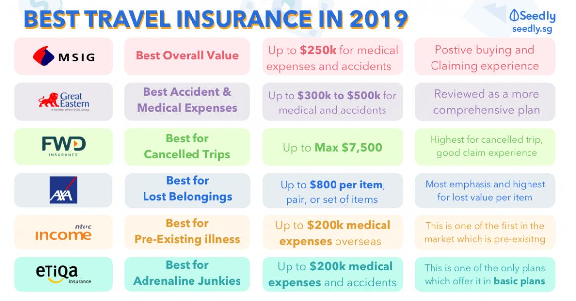 Pin by yoedee ali on Soul Insurances Best travel