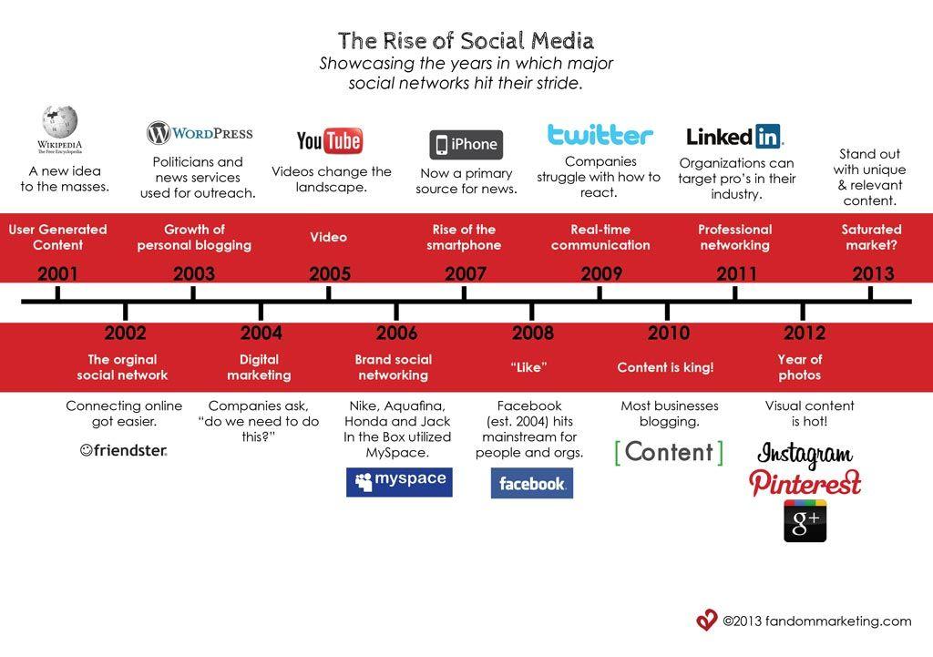 The Rise of Social Media Social media infographic