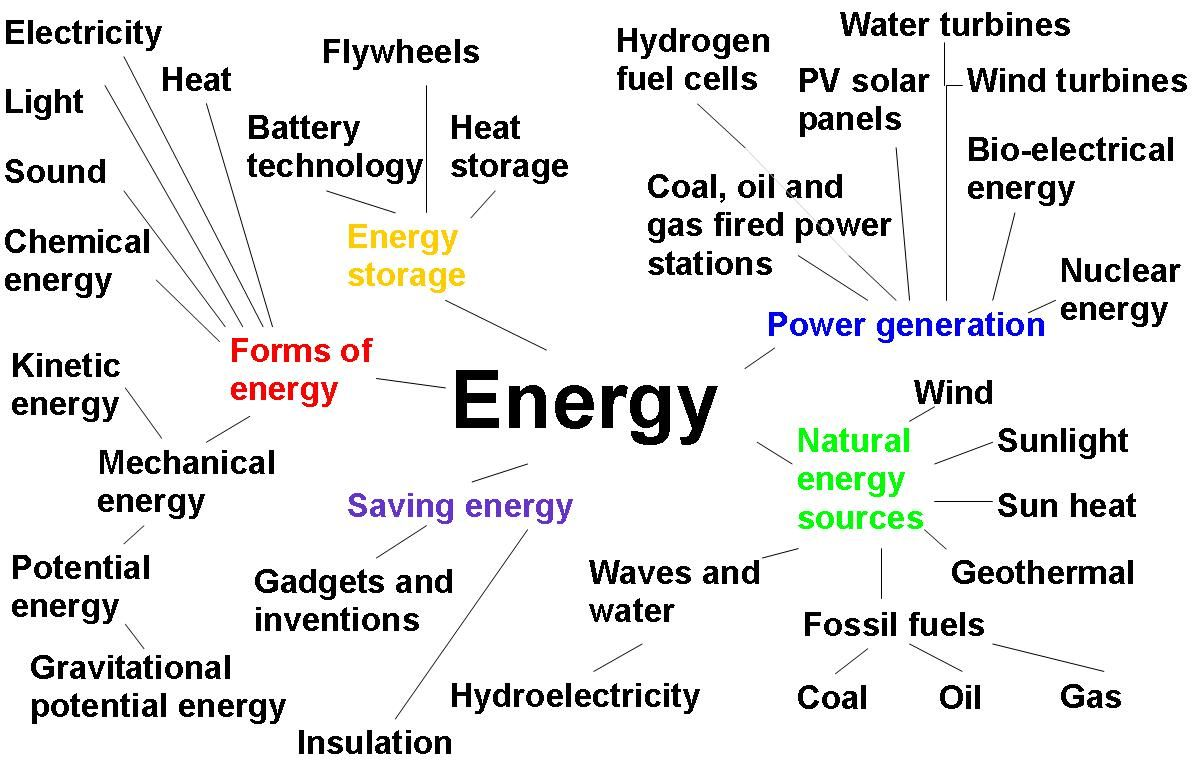 Energy Chemical Energy Energy Mechanical Energy