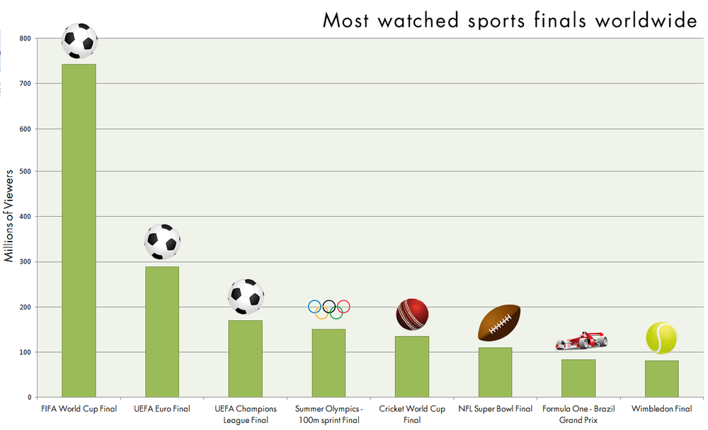 What Are The Most Watched Sporting Events In The World Make Gameday Everyday Sport Event Cool Watches Sports