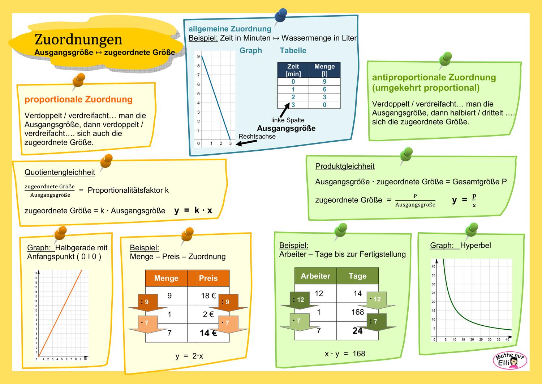 Info Zuordnungen Unterrichtsmaterial Im Fach Mathematik In 2020 Mathematik Bruchrechnen Unterrichtsmaterial