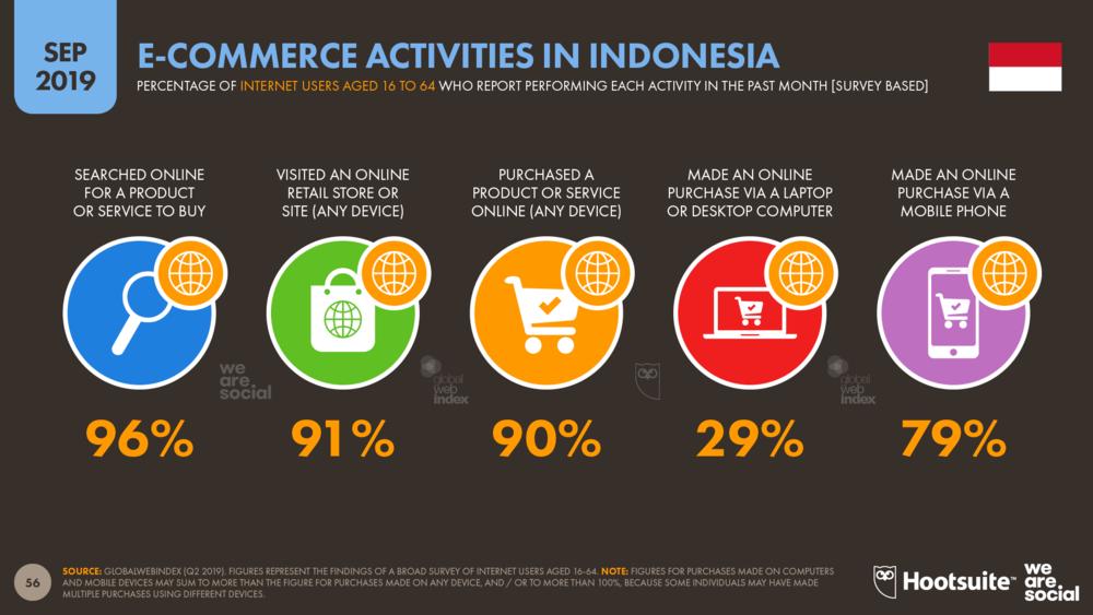 in Indonesia in 2019 — DataReportal Global