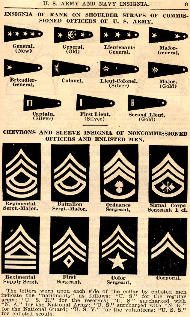 Wwi Uniforms Insignia Distinguishing Marks Rank Etc Military Ranks Military Insignia Military Personnel