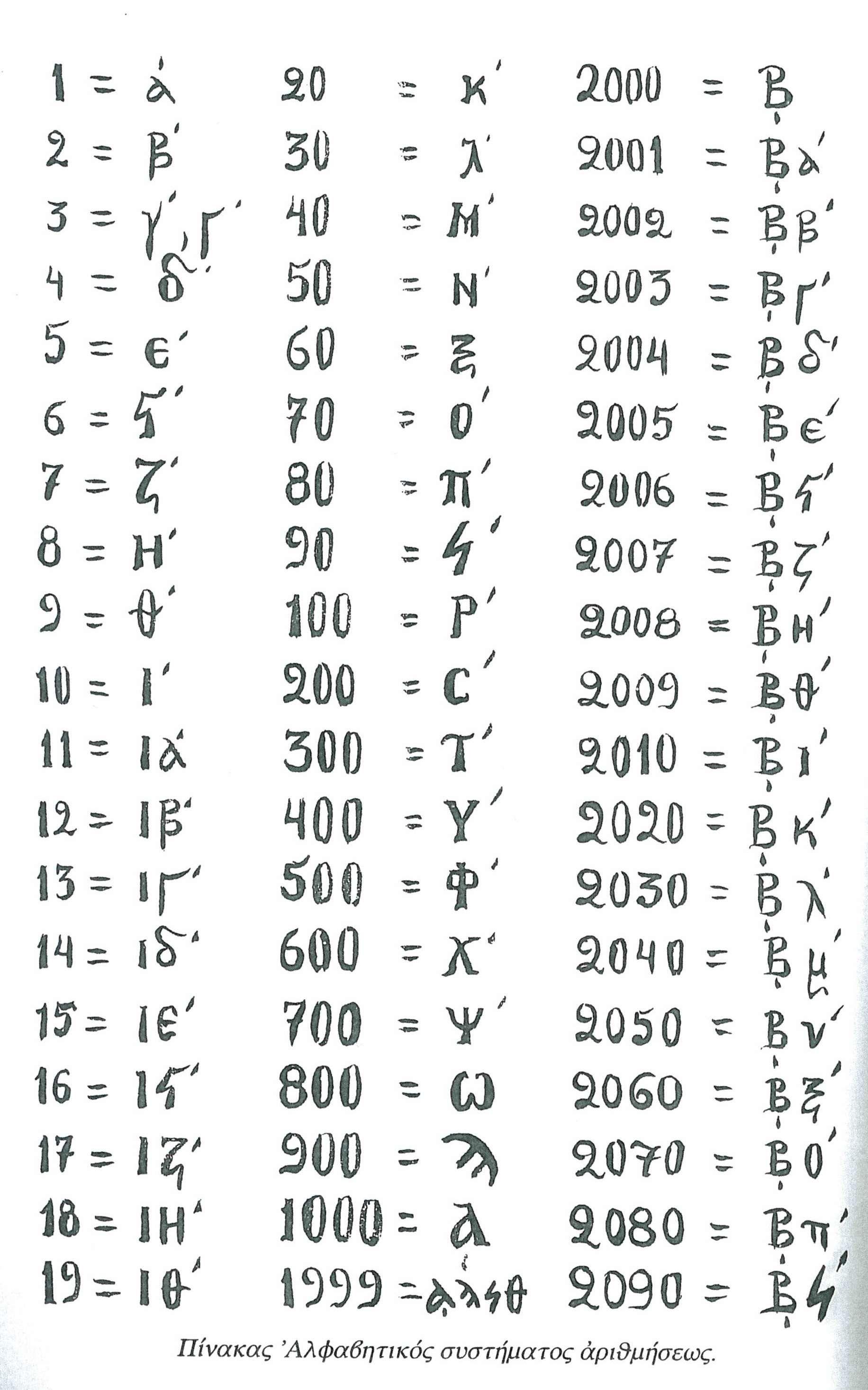 The Greek Numbers Hellas Pinterest Byzantine