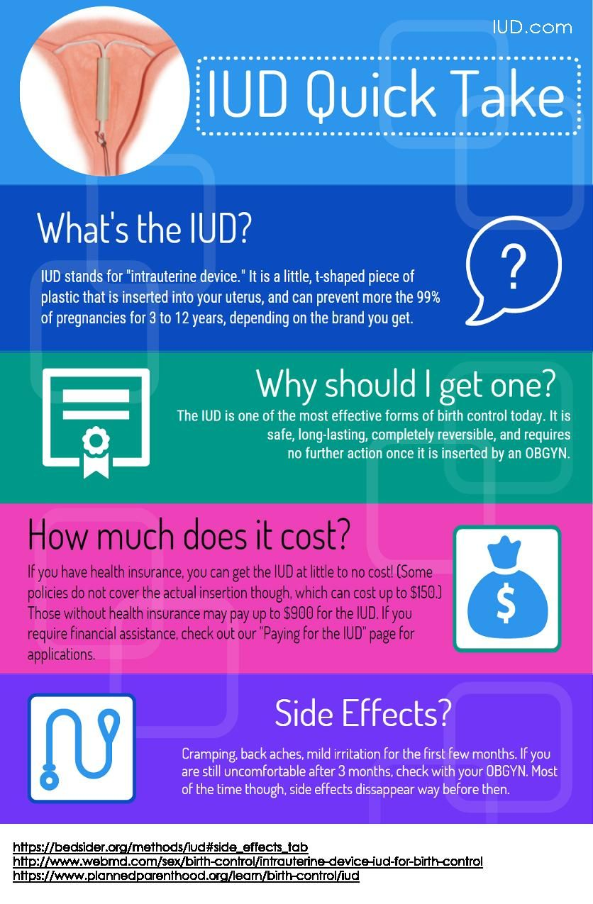 Heres The Quick And Dirty About The Iud Were Talking Effectiveness Cost Side Effects And More Check It Out