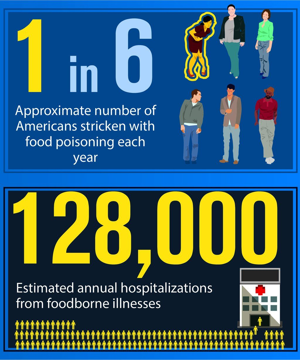 1 in 6 American will get food poisoning each year. Food