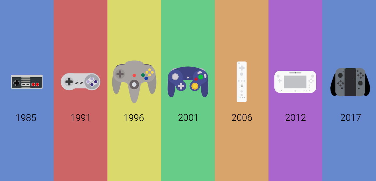 1985 To 2017 The Evolution Of Consoles