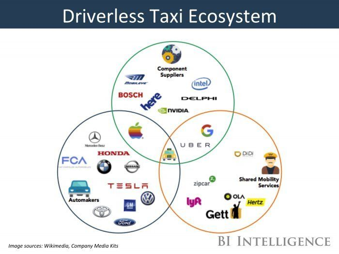 THE DRIVERLESS TAXI REPORT -- How automakers shared mobility