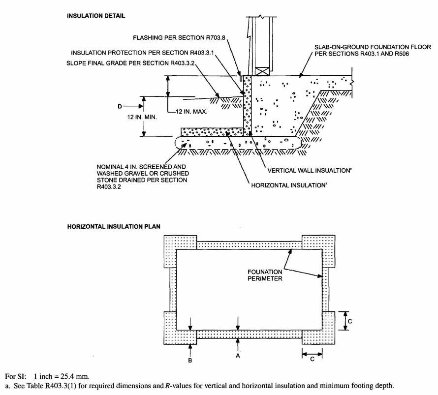 Canadian Government More Substantially Insulated Slab On Grade With Sectional And Horizontal Plan Slab Pole Barn House Plans Foundation