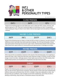 INTJ & Other Personality Types  | INTJ | Intj, Intj
