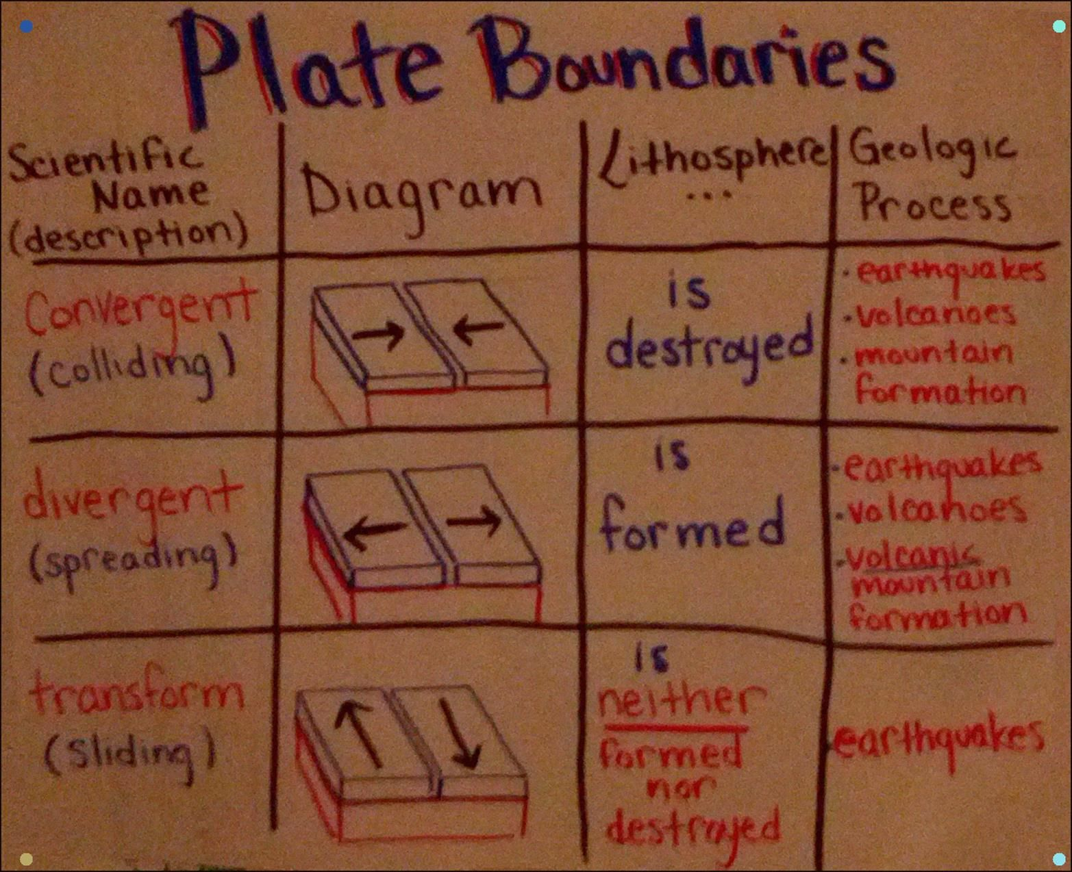 An Anchor Chart I Made All About Plate Boundaries Transform Divergent Convergent Earth Science Lessons Science Anchor Charts Plate Boundaries [ 1274 x 1565 Pixel ]