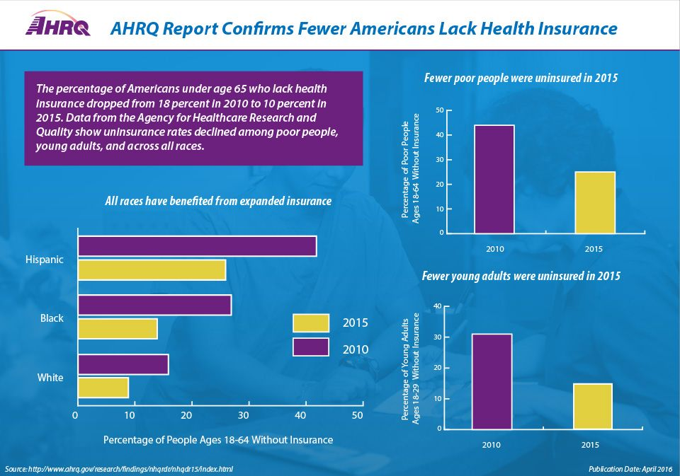 health insurance consultant fees