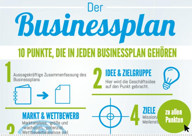 Businessplan Erstellen Mit Kostenfreier Vorlage Und Software Businessplan Businessplan Vorlage Geschaftsplane