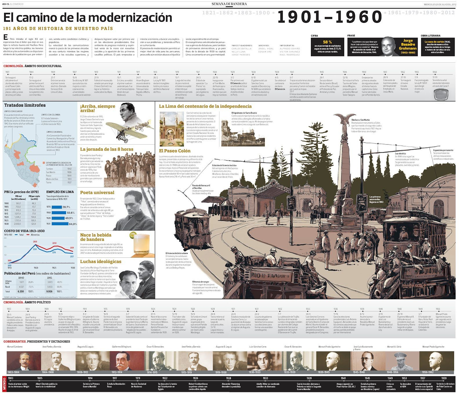 1901 1960 The Path To Modernization Visualoop Infographic Visual Infographic Design