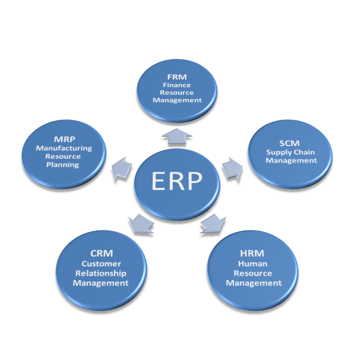 Research Beam Added A Report Erp Applications Companies In China This Study Focuses On Ch Business Management Degree Internet Marketing Service Web Software