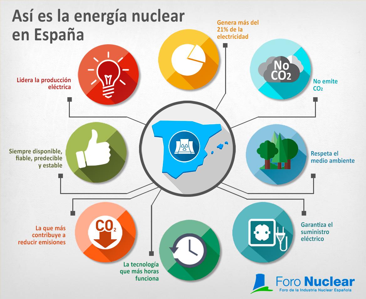 Así es la energía nuclear en España Energía nuclear