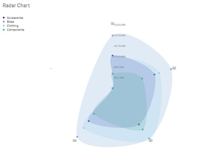 qlik sense extensions radar chart | Design | Visualizing Skills