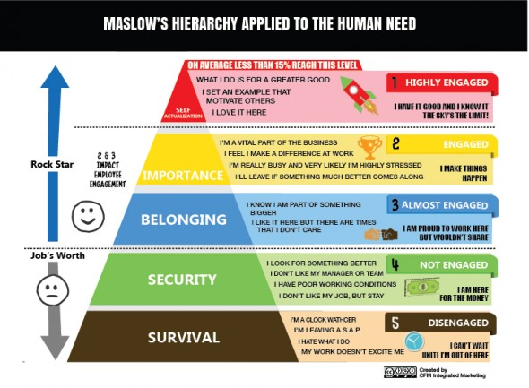 motivation of staff using maslows hierarchy Maslow's hierarchy of needs is a motivational theory in psychology comprising a five-tier model of human needs applications of maslow's hierarchy theory to the work of the classroom teacher are obvious human resource and employee's performance.