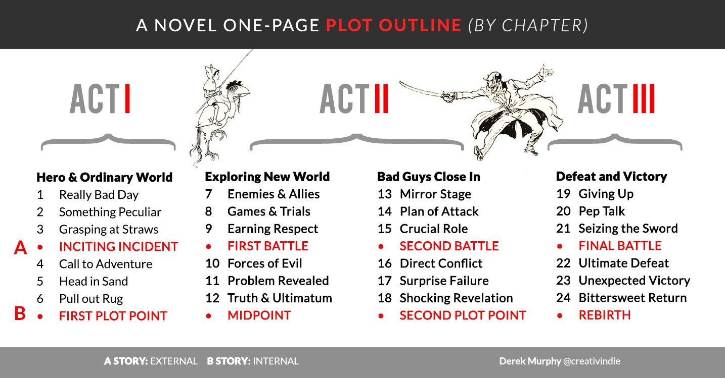 A 24chapter plot outline for your novel (FREE fiction