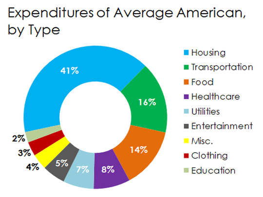 A Donut Chart Breaking Down American Consumers Biggest Expenditures