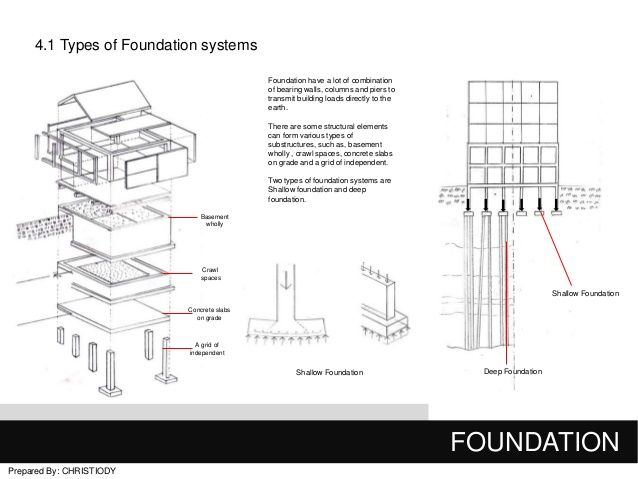 Foundation construction types google search for Different foundation types