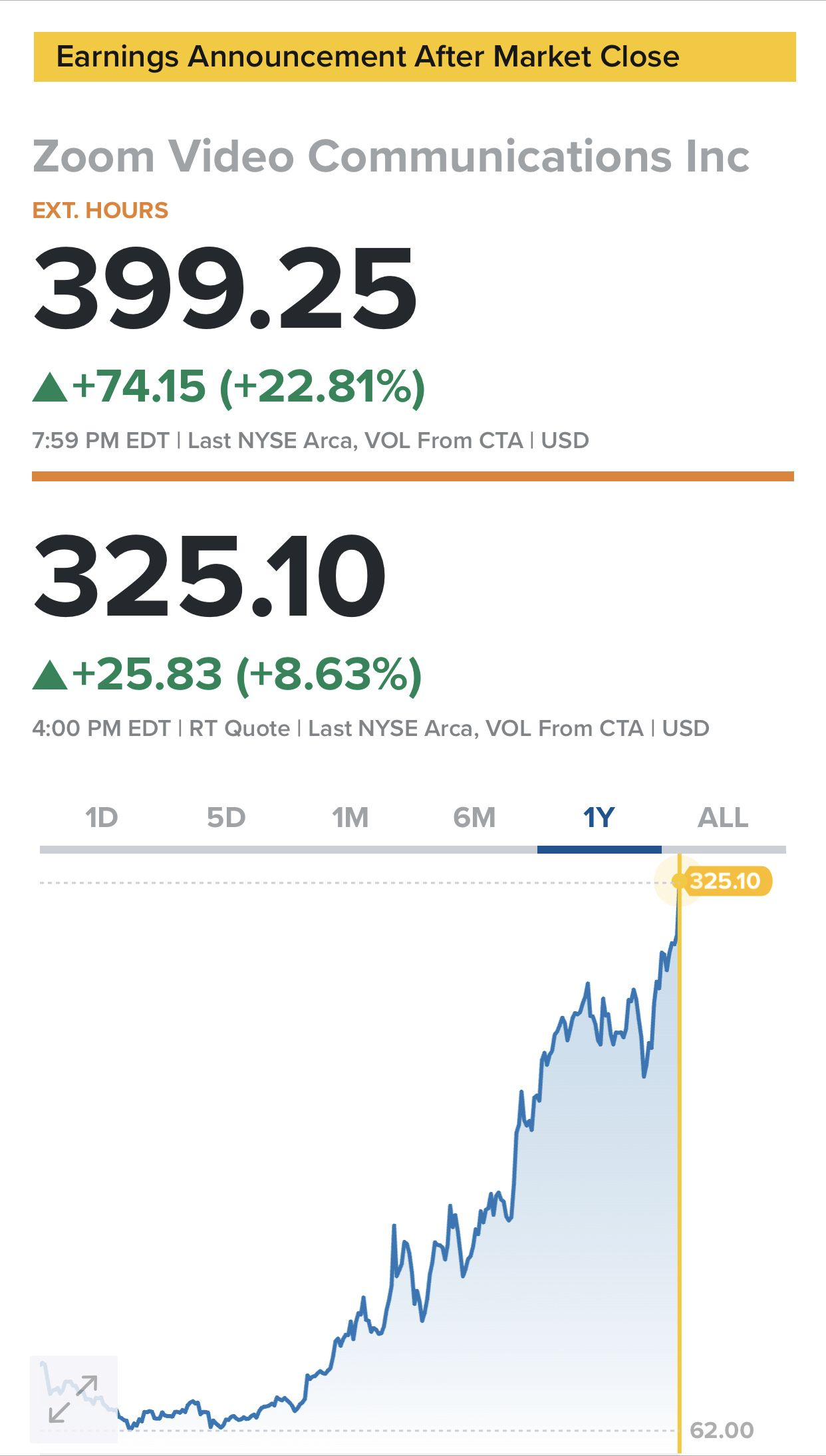 Zoom Revenues Skyrocket As Profits Double Check Out Insider Trading At Spiking Com Https Www Bb In 2020 Insider Trading Stock Market Zoom Video Communications