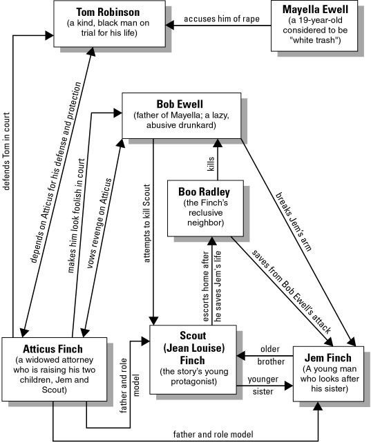 Pin On Teaching To Kill A Mockingbird Character Analysi Essay Scout Atticu