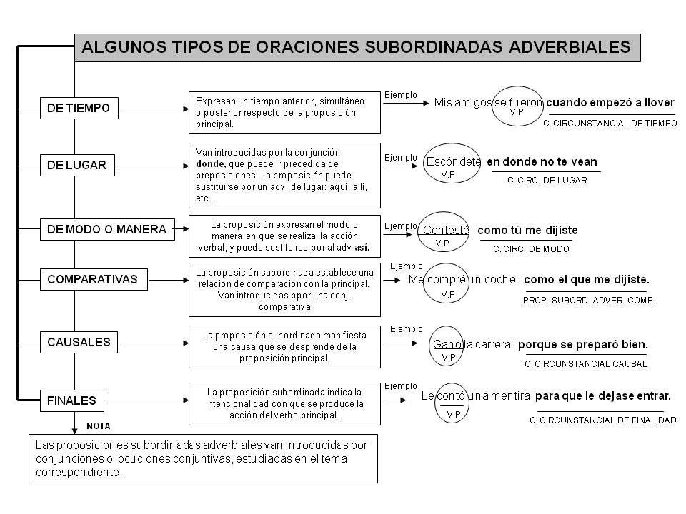Tipos de oraciones subordinadas adverbiales. | 3 Oraciones según ...