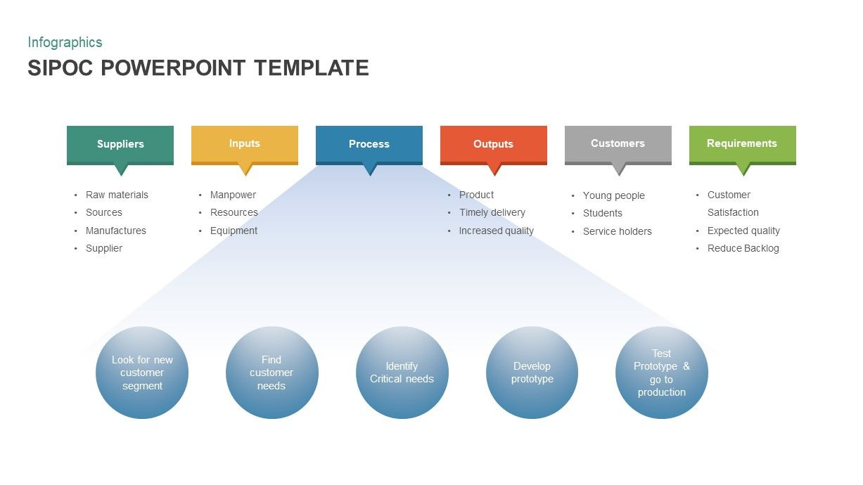 Sipoc Powerpoint Template In 2020 Powerpoint Templates Powerpoint Project Management Templates