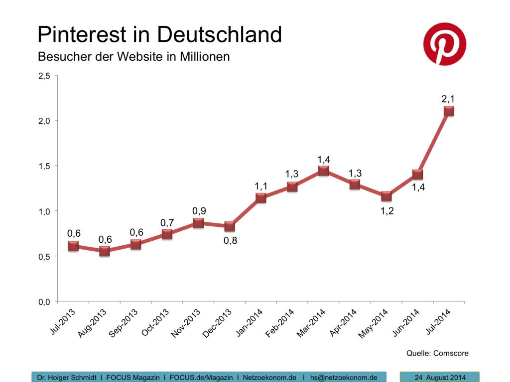 2,1 Mio. Besucher im Juli 2014. Pinterest Nutzung in