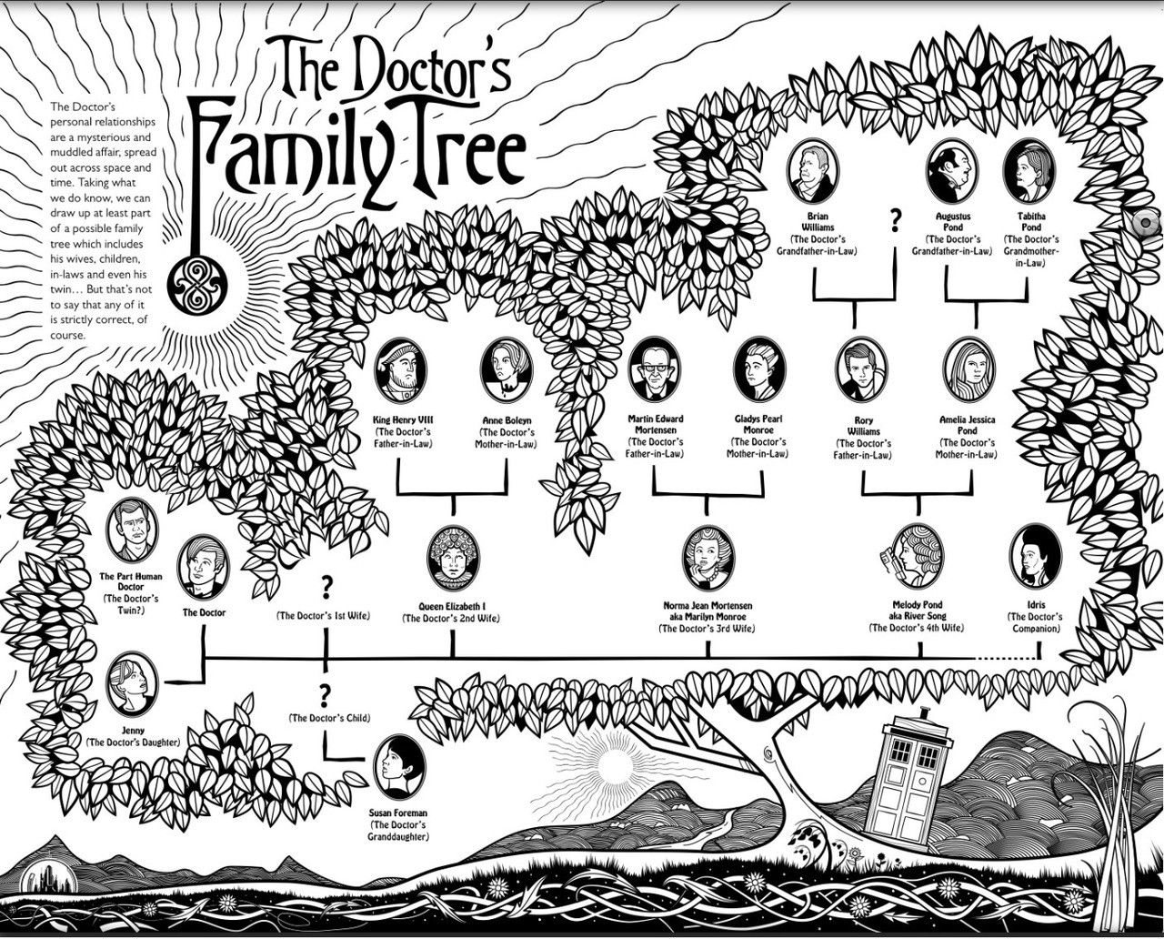 The Doctor's family tree | Projects to Try | Doctor who, Torchwood