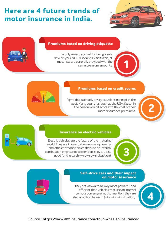 Here are 4 future trends of motor insurance in India, 2020 ...