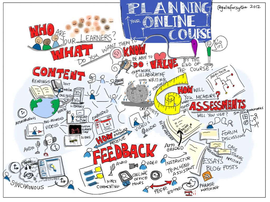 Planning Your Online Course Instructional Design Curriculum