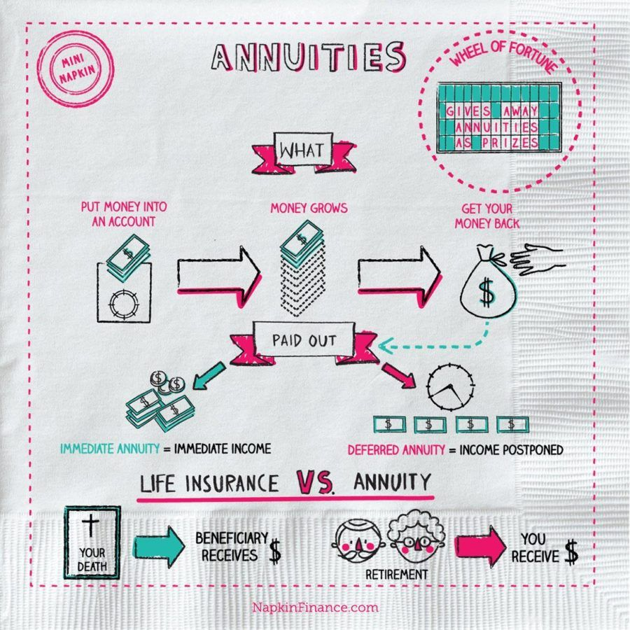 What Is Annuity Napkin Finance Has The Answer For You