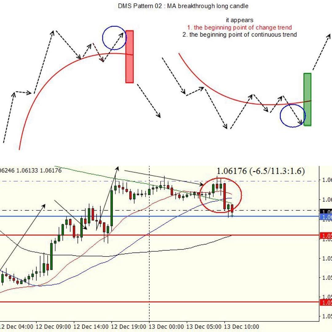 The head and shoulders pattern is  classic mostly reliable stock chart reversal that typically seen at top of an uptrend also dms eurusd  treidaus pinterest rh