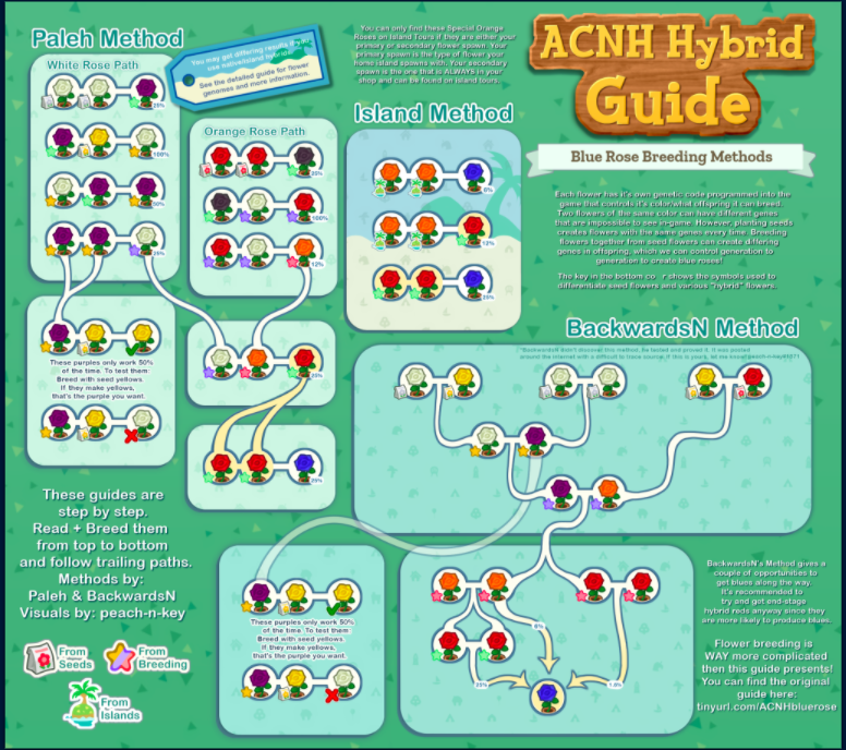 ACNH Hybrid Roses Guide in 2020 Animal crossing, Animal