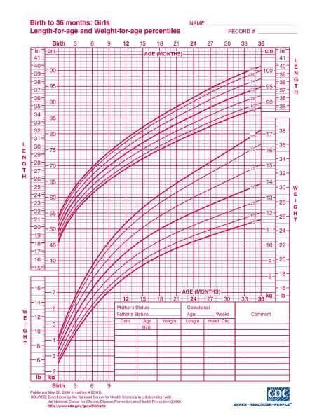 Interpreting infant growth charts \u2013 The Science of Mom All \u0027bout