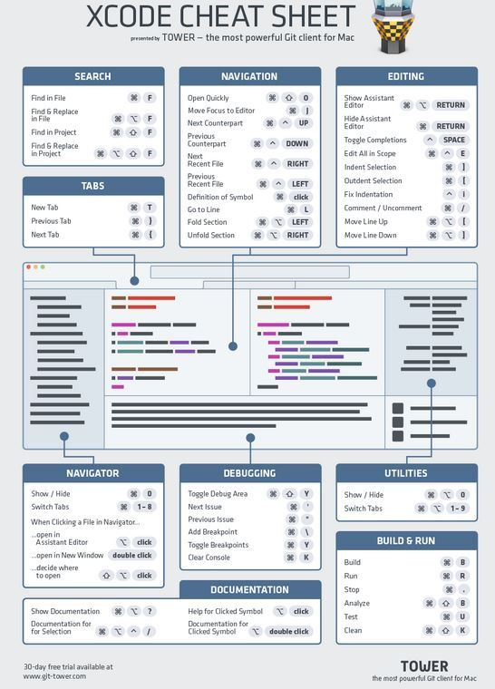 Xcode Cheat Sheet by Git Tower - Git-twoer com | Infographics I Like