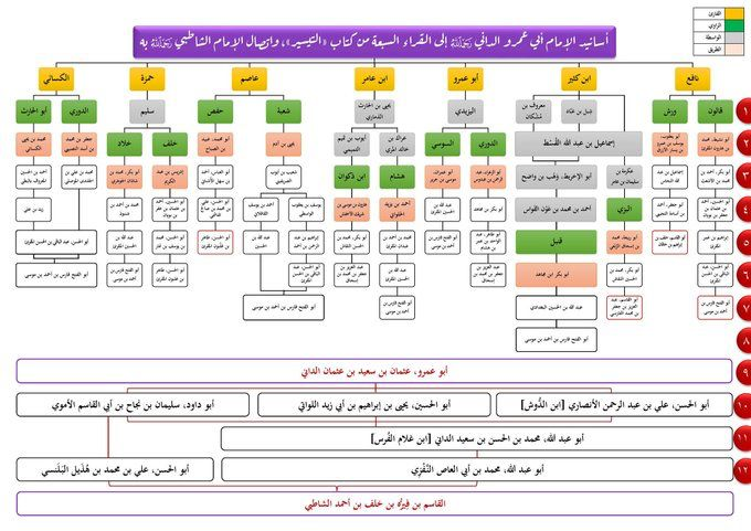 Pin By Wafa On خرائط ذهنيه Periodic Table Diagram