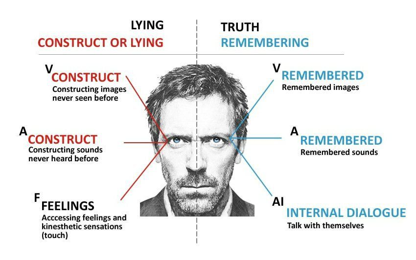 eye movements when lying | Reading body language, Mind