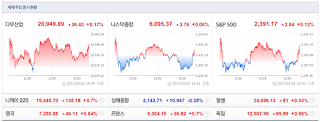Jinkyu Kim`s Go Stocks: 빚(DEBT)의 힘으로도 투기장세가 가능한가요.