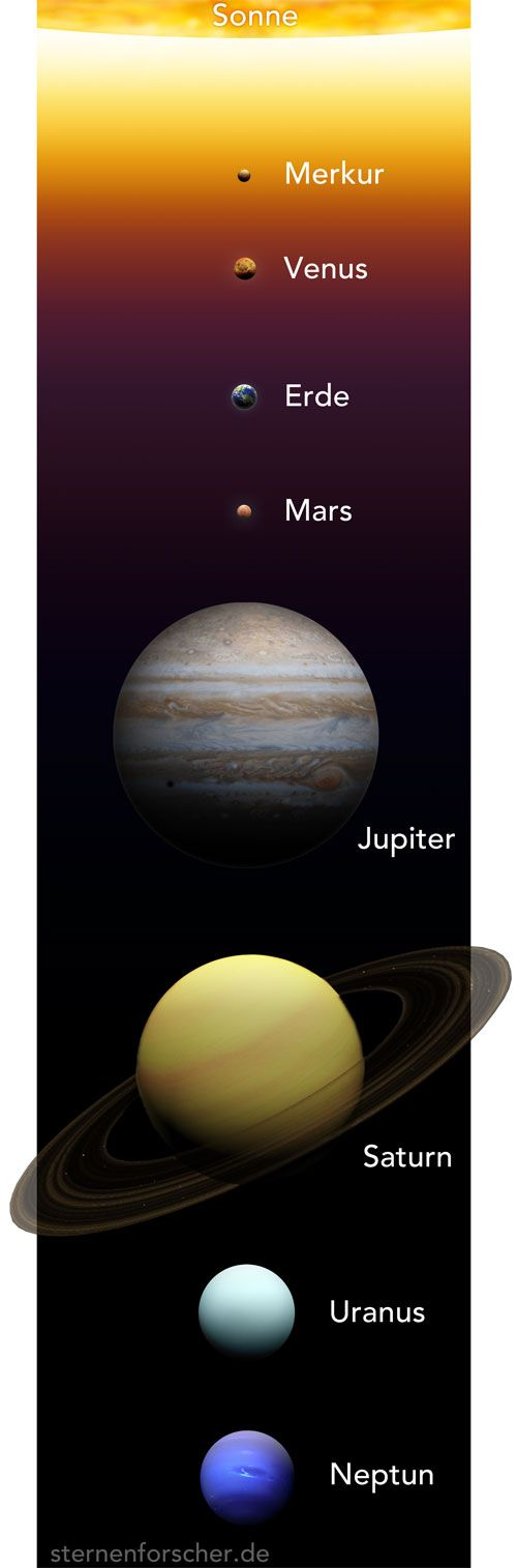 Planeten Sonnensystem   Infographics   Pinterest   Universe, Solar ...