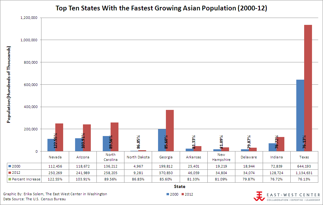 Asian population 2000 something also