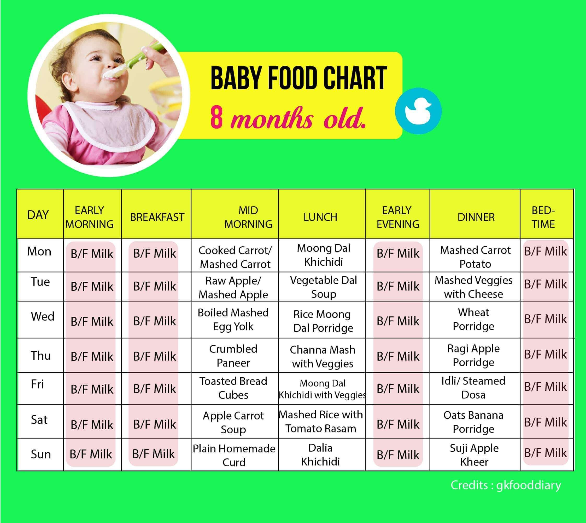Pin By Mother Baby Care On Baby Food 8 Month Old Baby