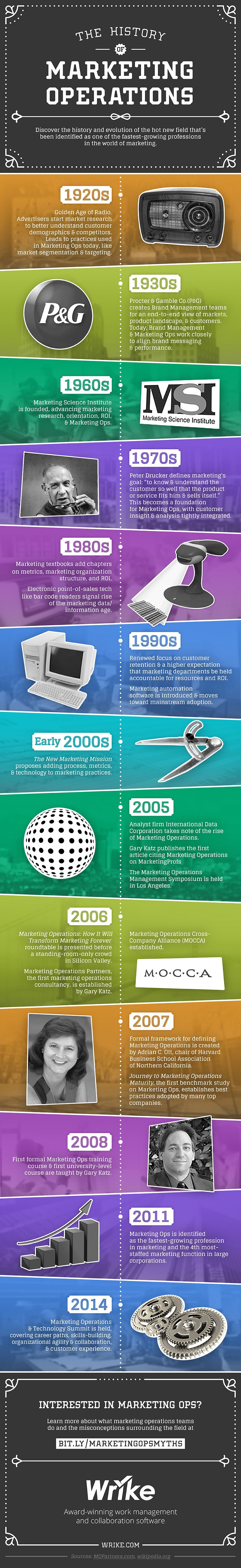 The History of Marketing Operations #infographic