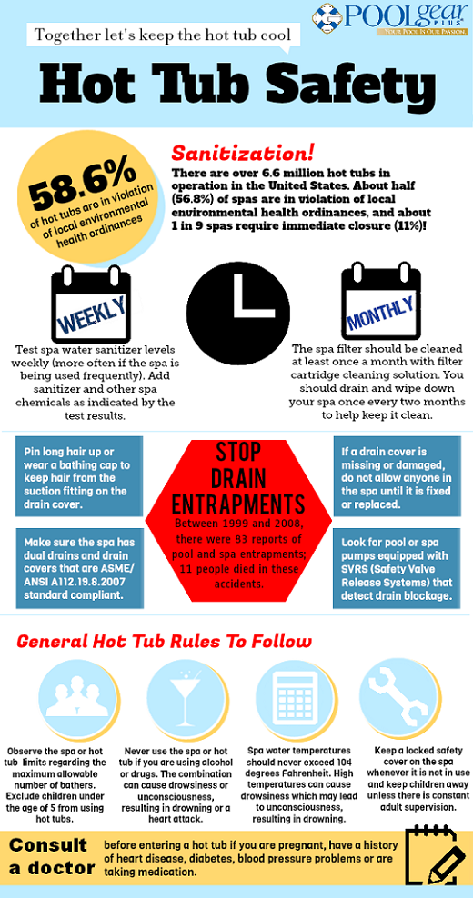 This Hot Tub Safety Infographic Is A Fun Way To Go Over Spa Rules With Your Guests Swimming