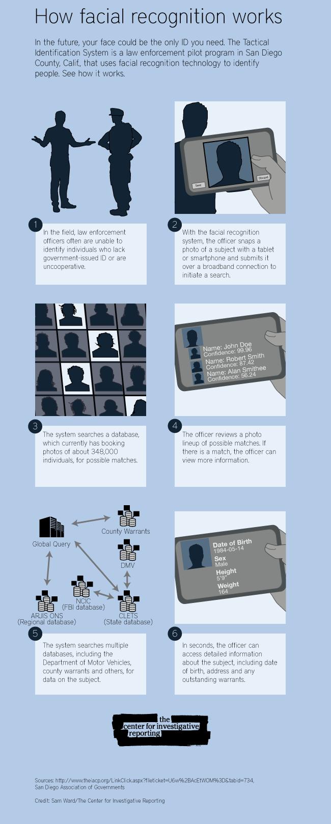 How facial recognition Works   preparation   Facial