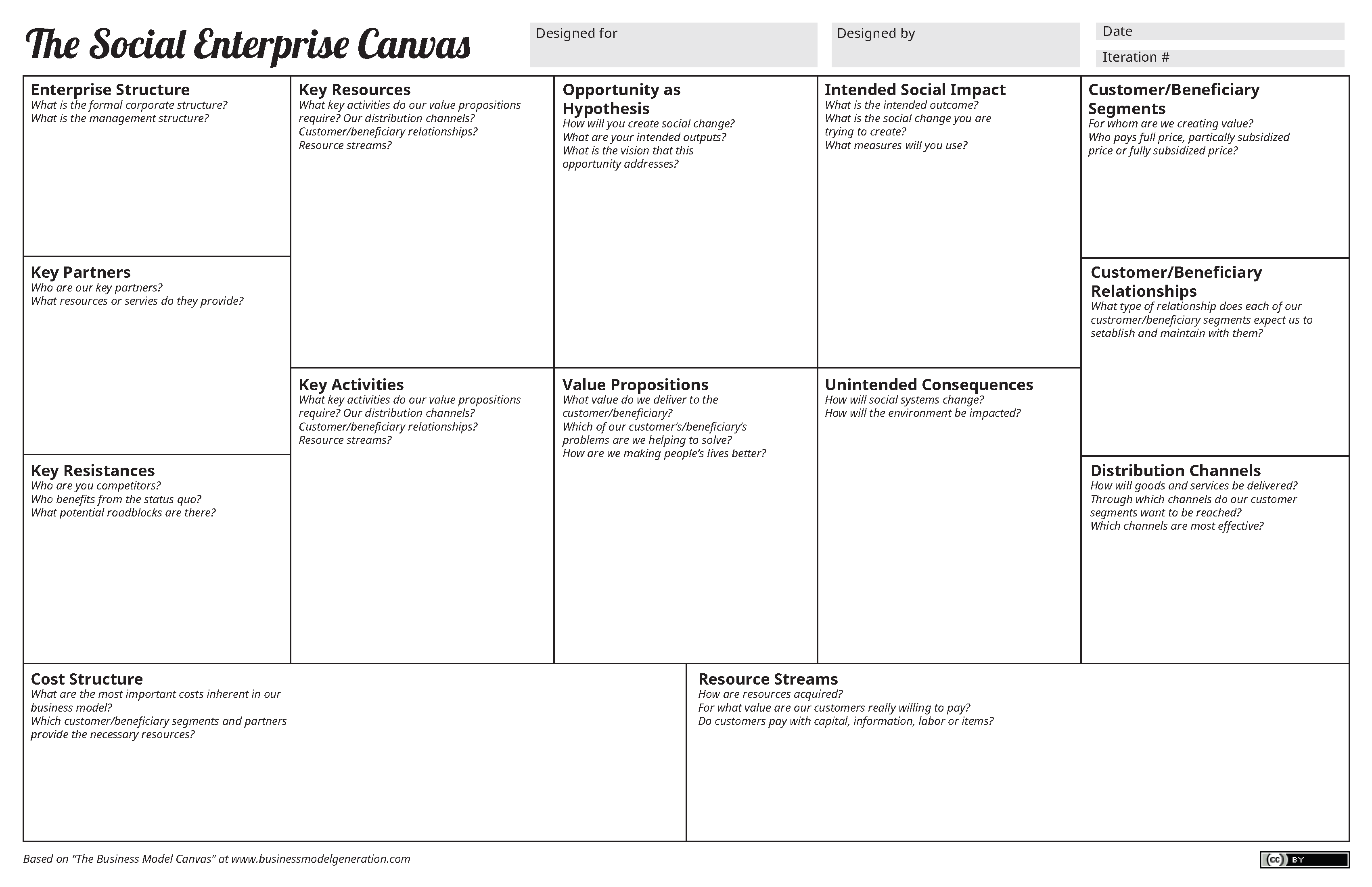 Social Enterprise Canvas & Model » Danielle Olson's MFA
