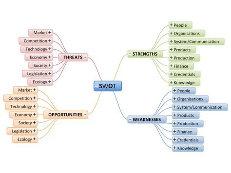 Business Review - SWOT Analysis Template Diagram Pinterest